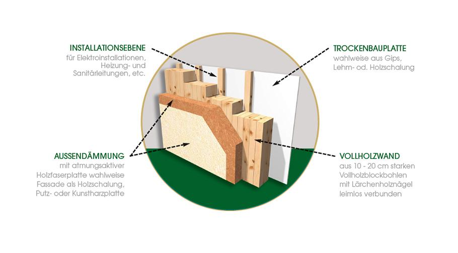 Wandsystem Holzbau Bammer